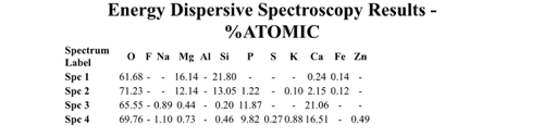 Spectroscopy Results